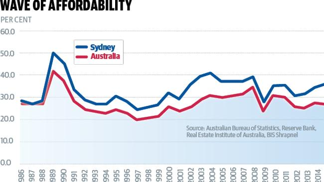the proportion of household income it would require to pay a Sydney mortgage