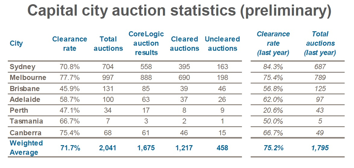 Corelogic-auction-clearance-rates-aug-21-2017