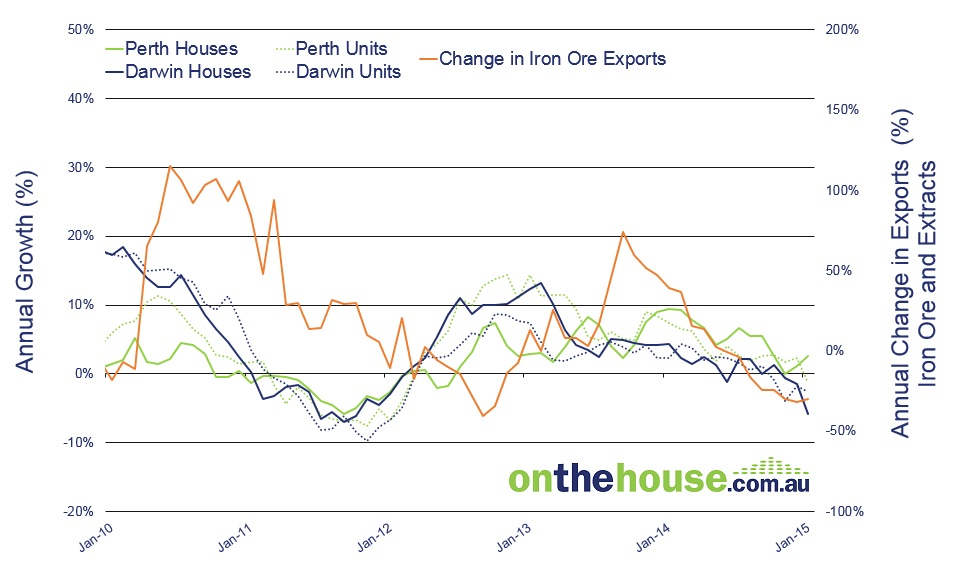 Graph 1: Change in Iron Ore Export Values vs. Capital Growth in Resource Dwellings