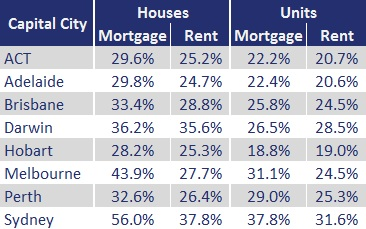 Table 1: Mortgage and Rent - After Tax Ratios