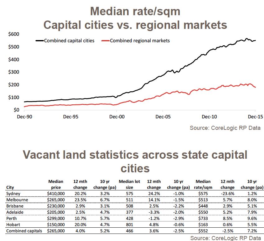 Median rate