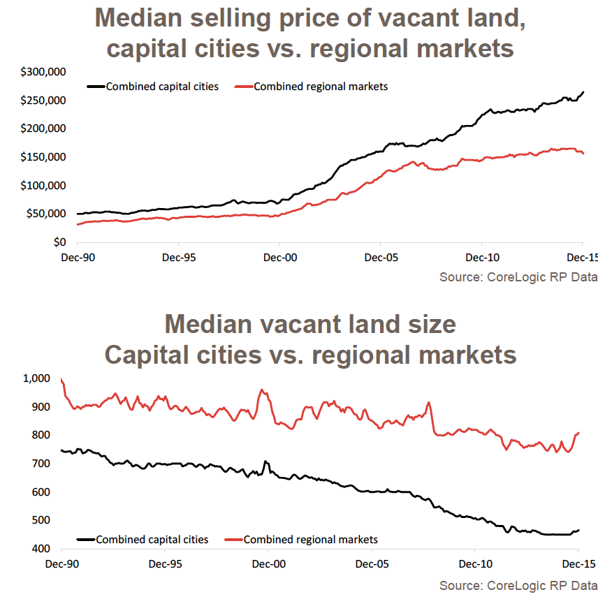 Land prices continue to rise, pushing up the overall cost of housing.