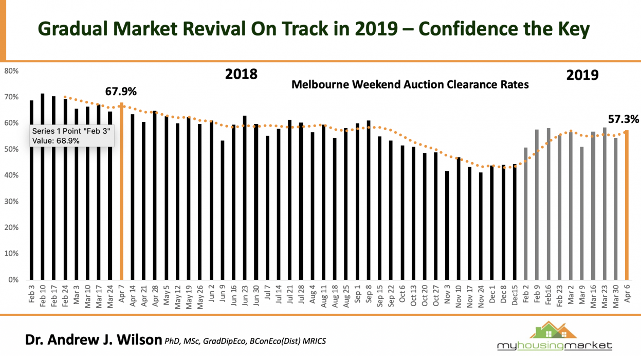 Melbourne Auction clearance rate