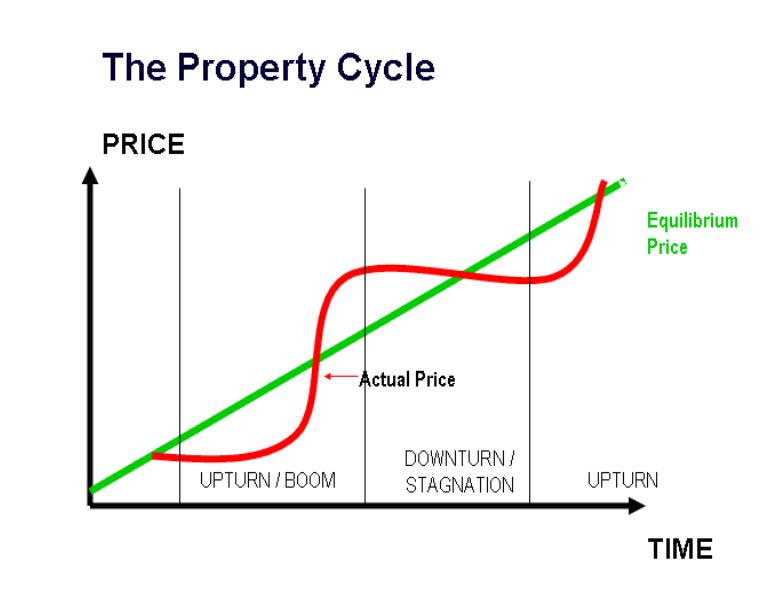 The Sydney NSW Property Market Cycle