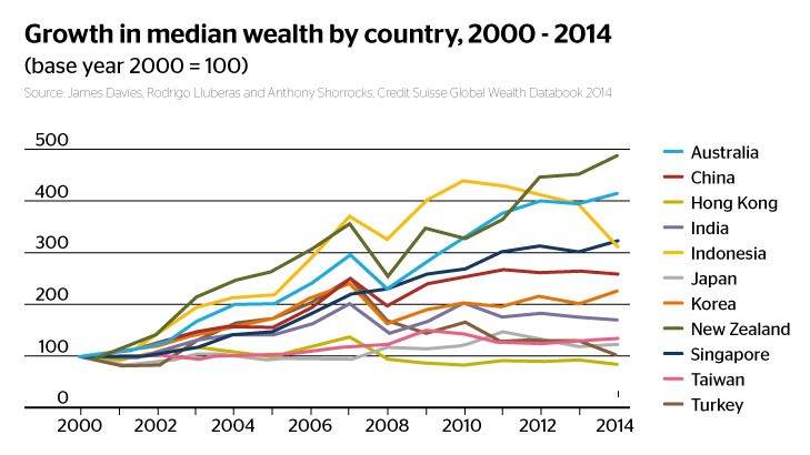 Here are some key graphs that tell the story of our rising wealth