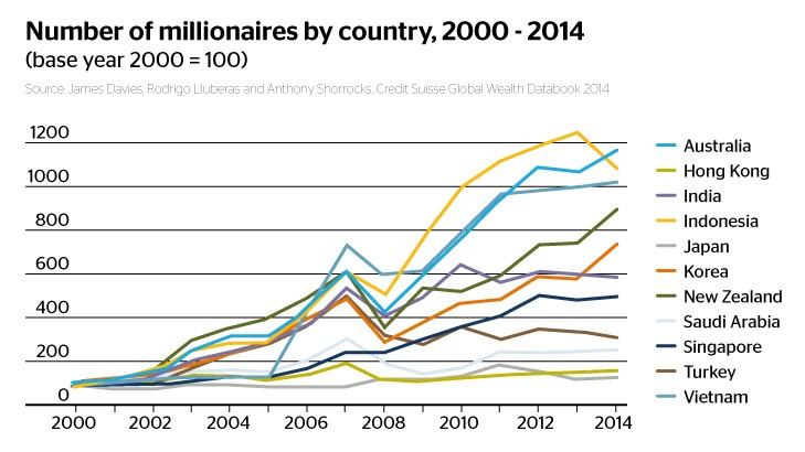 Growth in the number of millionaires in various countries.