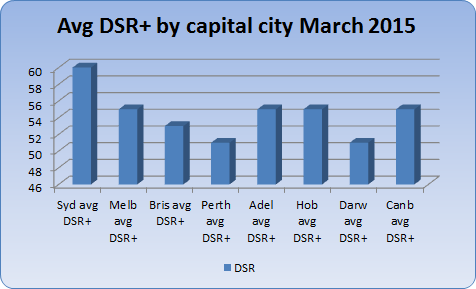 Chart 1 - average DSR+ by state capital March 2015