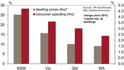 Figure 2. Dwelling Prices vs. Consumer Spending: By State
