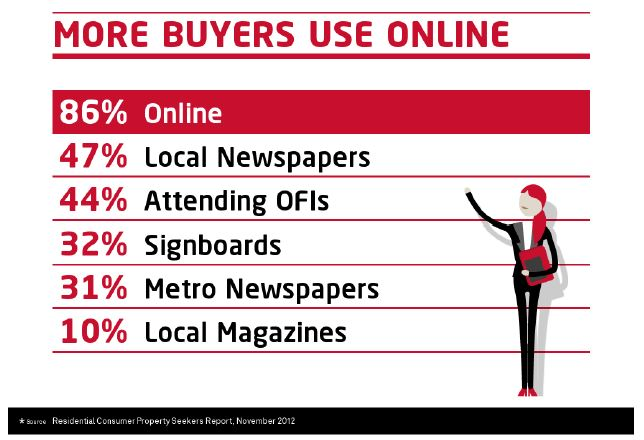 more property buyers online now
