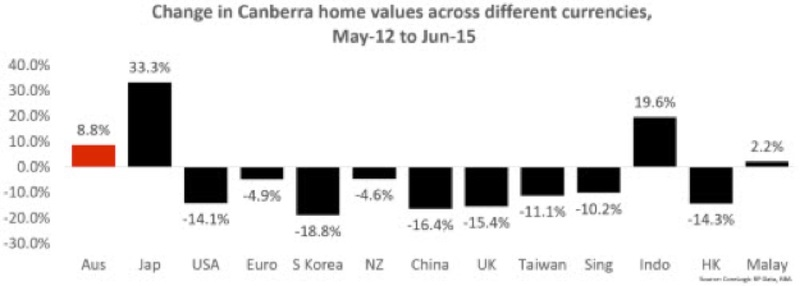 change in canberra home values