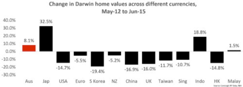 change indarwin home values
