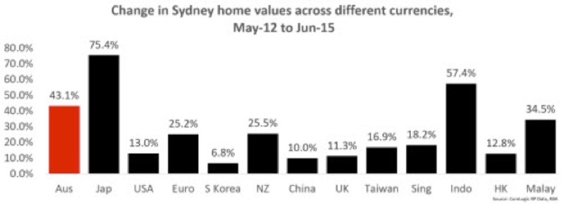 change in sydney home values