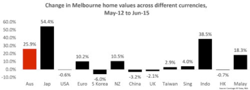 change in melbourne home values