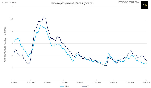 Unemployment rates Australia