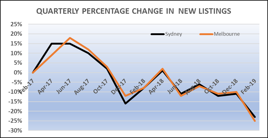 Quarterly Percentage Change In New Listings